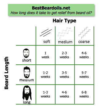 Chart: How soon can you get results from beard oils